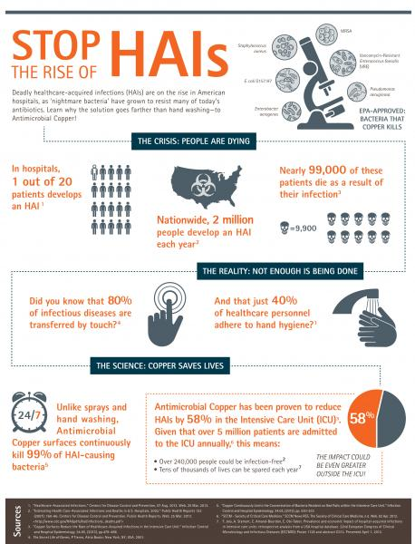 Profile_CDA Antimicrobial Infographic